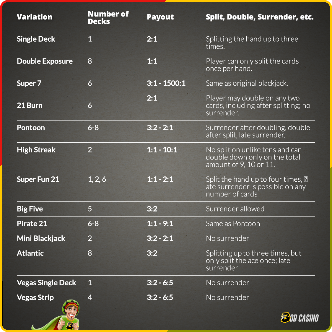 Comparison of blackjack variations: house edge, payout and more
