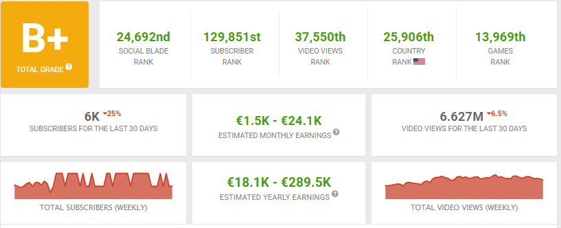 NG Slot Social Blade stats showing his approximate net worth and YouTube views as of October 2020.