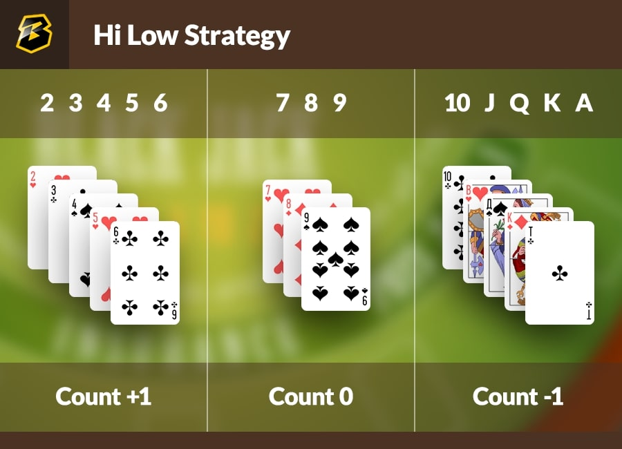 Perfect basic strategy for blackjack: Hi Low card counting strategy