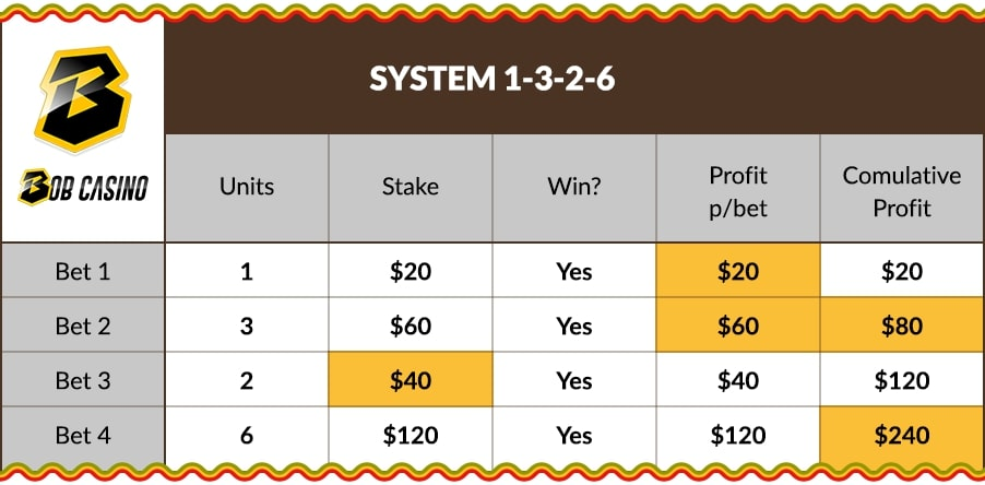 Blackjack 1-3-2-6 Odds System on Bob Casino