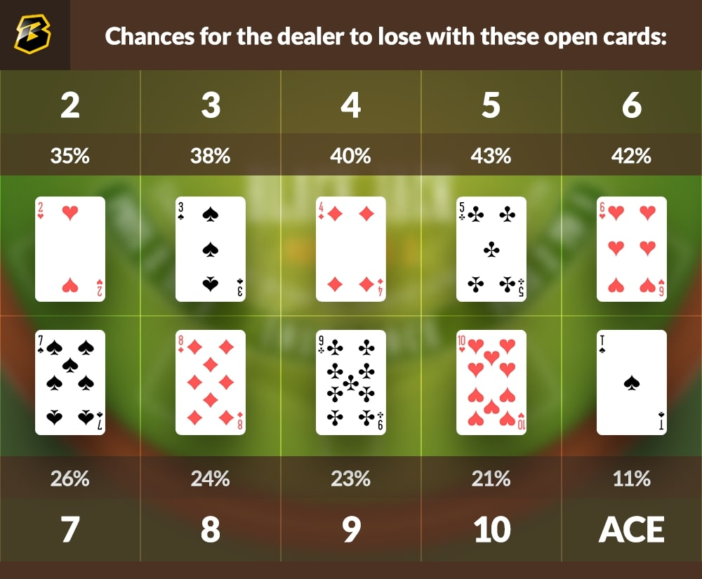 Chances for the dealer to lose with these open cards during blackjack.