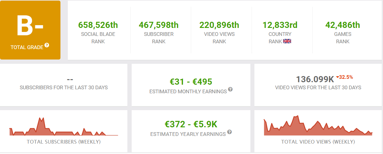 NickSlots YouTube earnings that influence his net worth as of January 2021