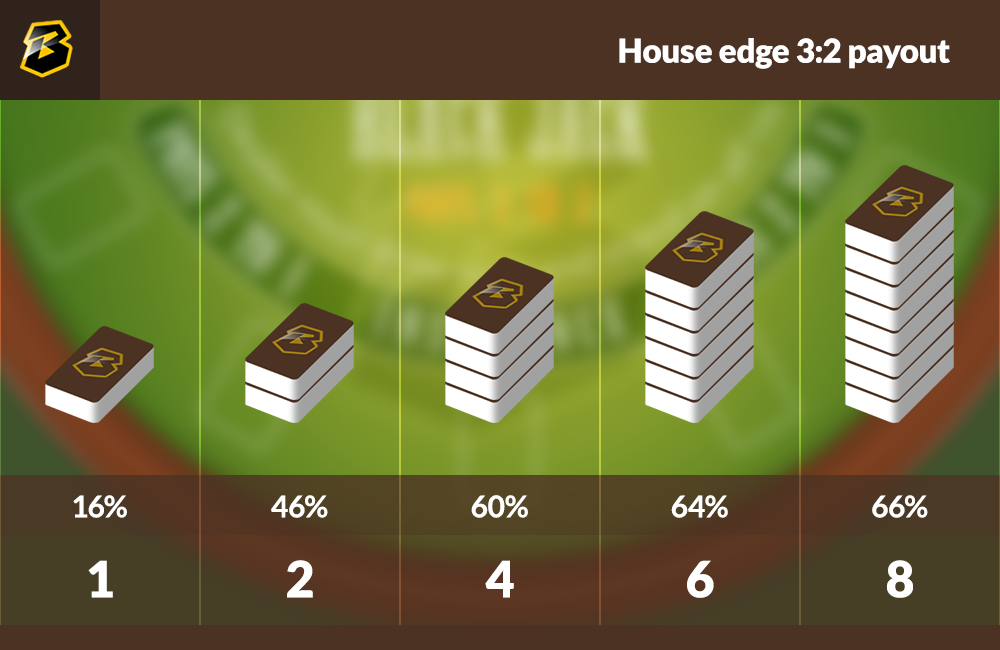 Blackjack House Edge with payout of 3:2.