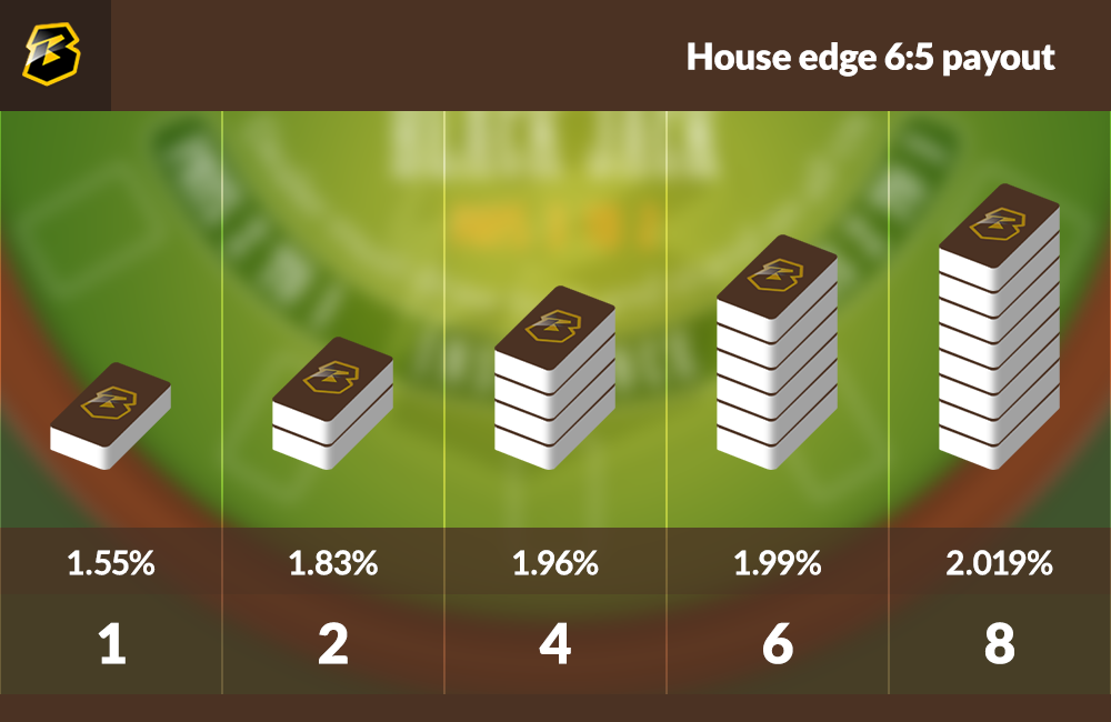 Blackjack House Edge with payout of 6 to 5.