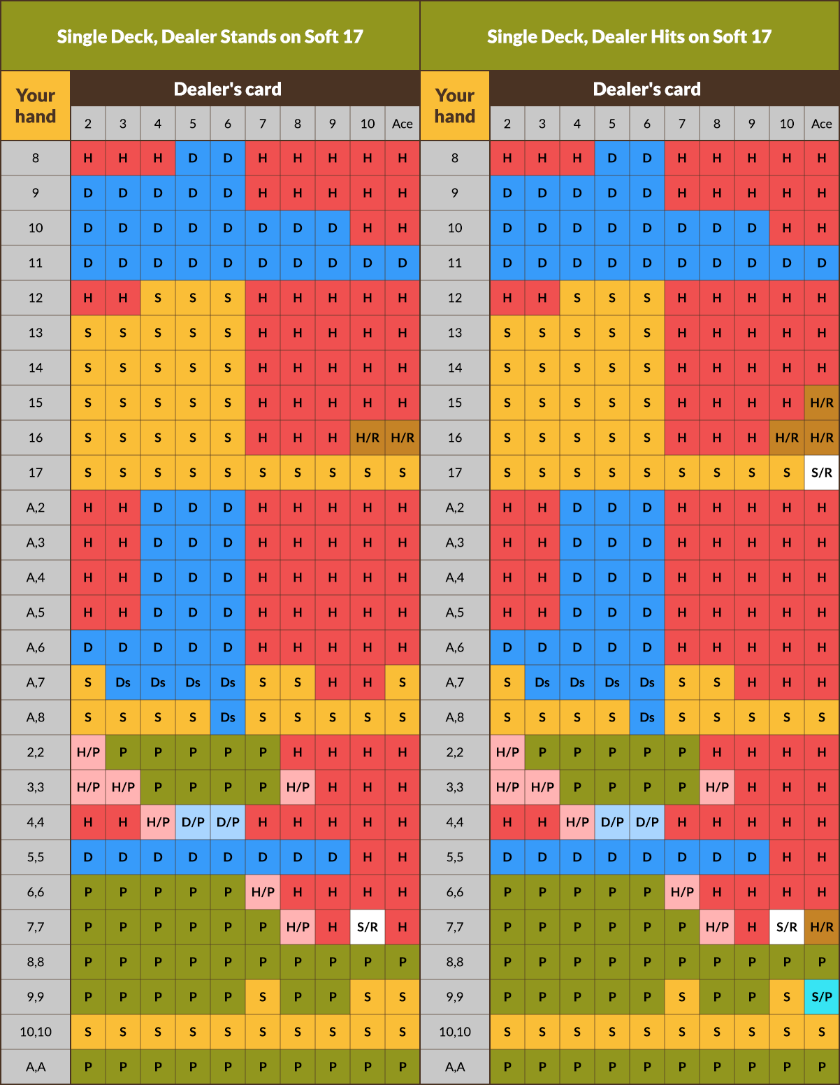 single deck blackjack strategy chart for dealer hitting or standing on soft 17.