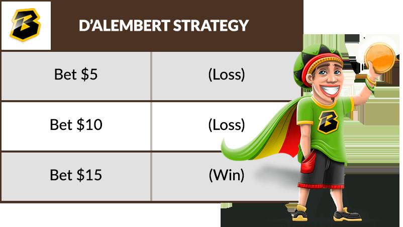 Strategi D'Alembert sederhana untuk roulette