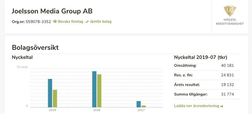 Joelsson Media AB dan statistik pendapatan CasinoDaddy yang berkontribusi terhadap kekayaan bersih
