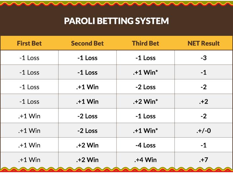 Image result for paroli betting system