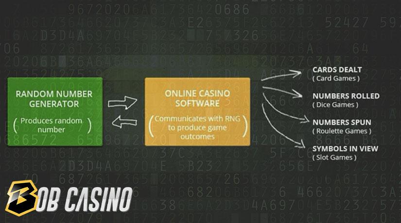 Random Number Generator Infographics