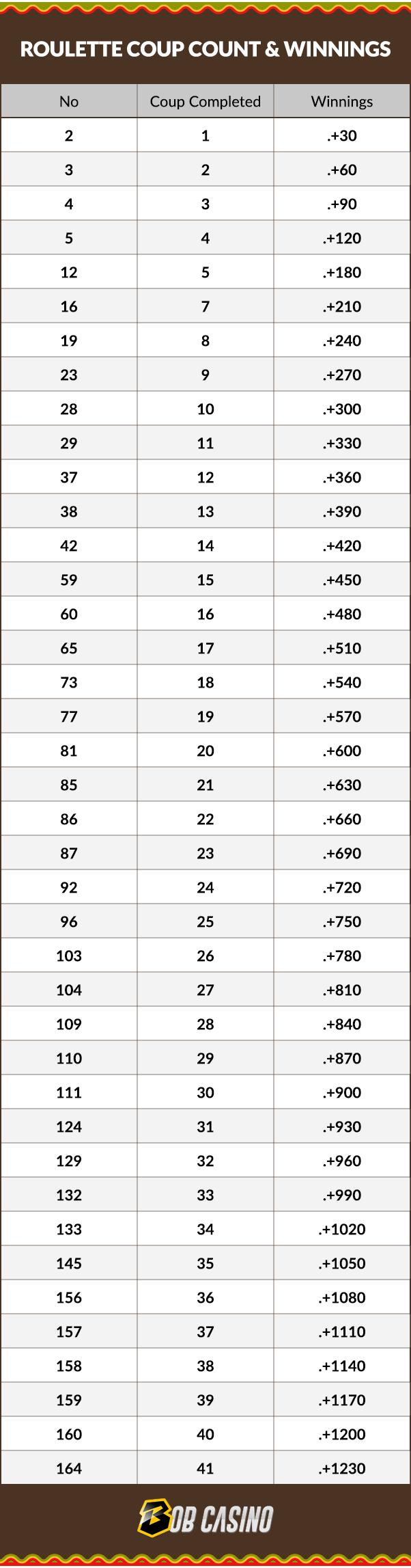 Jumlah kudeta Roulette sesuai dengan strategi Fisher Roulette.