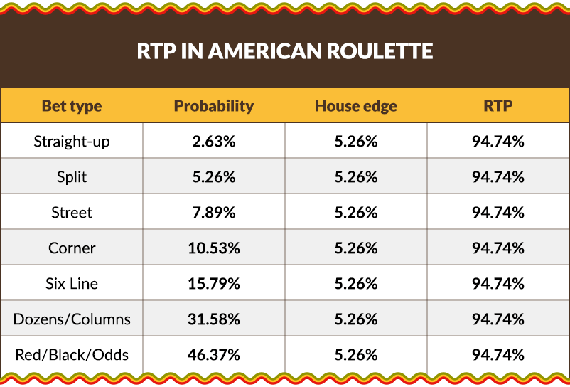 Return to Player percentage in American Roulette.