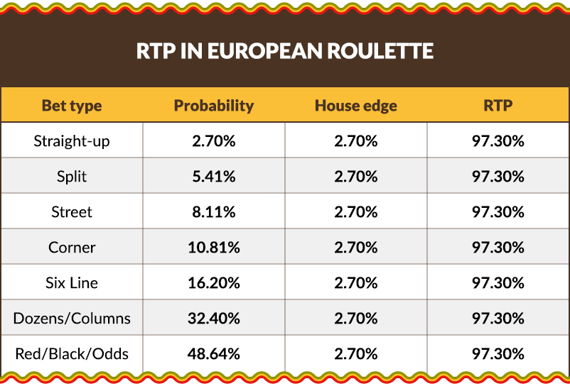 Return-to-player rate in European Roulette