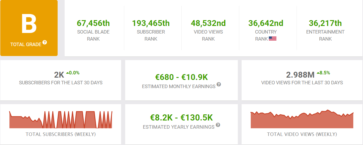 SDGuy1234 YouTube earnings and channel statistics as of January 2021.