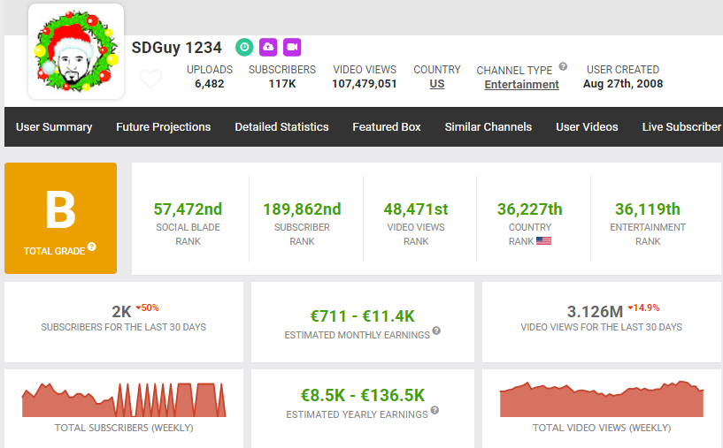SDGuy1234 YouTube earnings and channel statistics.