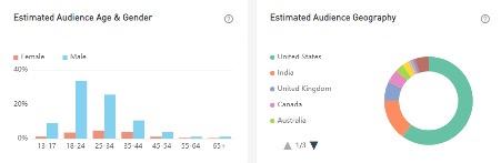 MGSlots 21 audience demographics