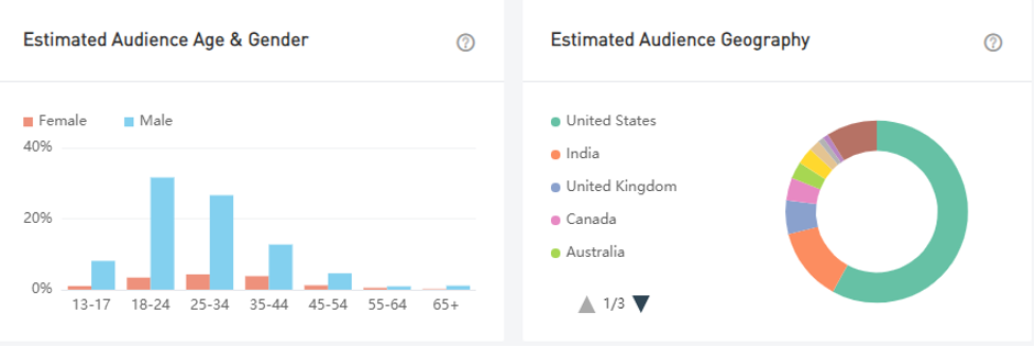 Lady Luck HQ audience demographics