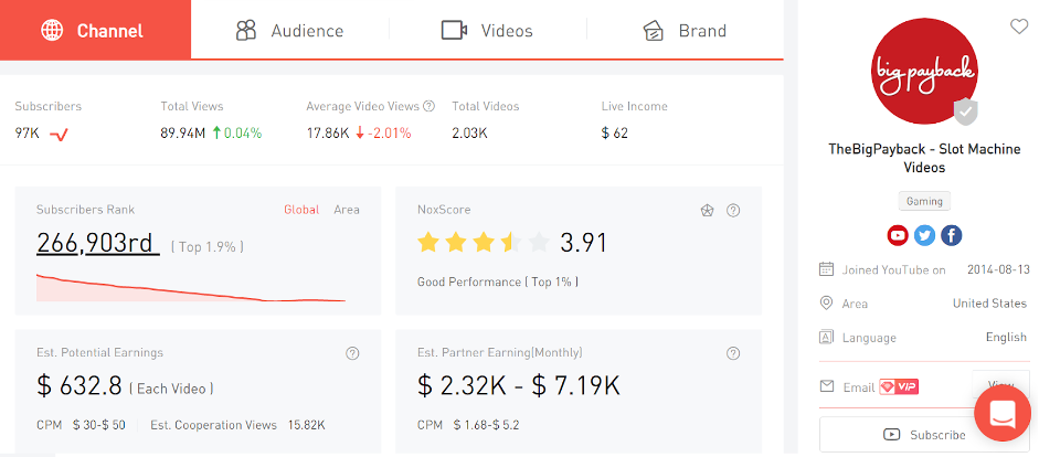 The Big Payback Youtube channel audience, views and statistics