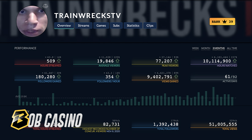 Trainwreckstv stats showing that he is one of the most popular Twitch casino streamers.