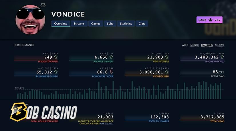 VonDice Twitch statistics