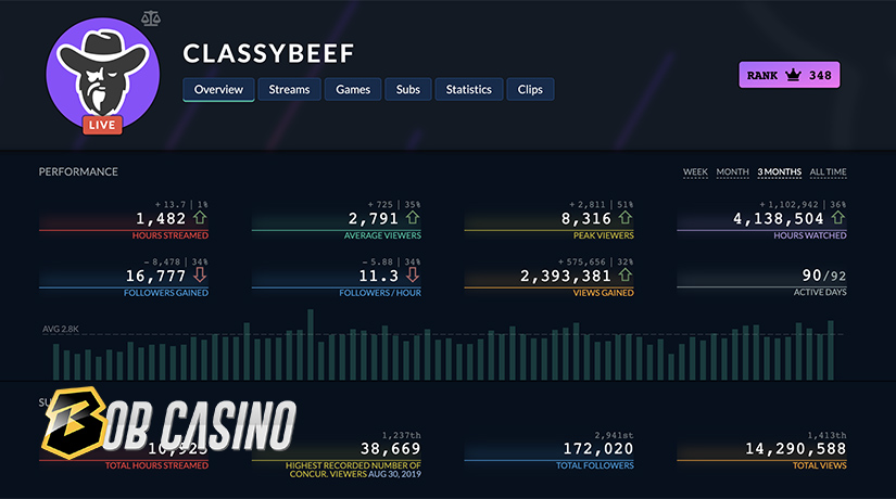 ClassyBeef Twitch channel views, audience and statistics.