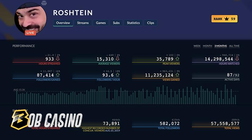 Roshtein Twitch stats