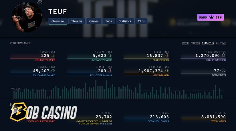 Teuf casino live streamer stats of Twitch channel.