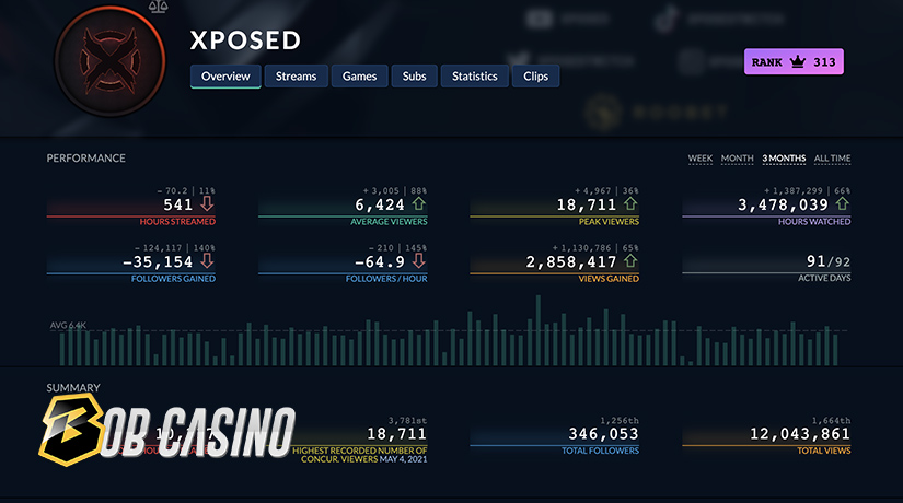 Xposed casino streamer stats on Twitch.tv