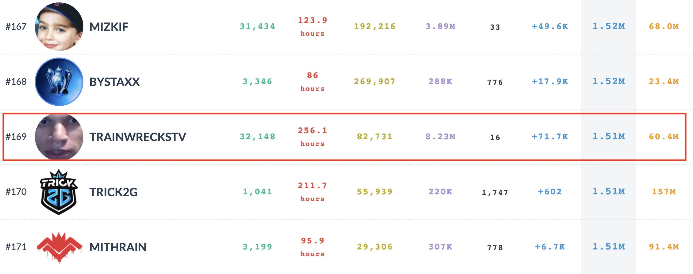 TrainwrecksTV rank among other popular Twitch streamers.