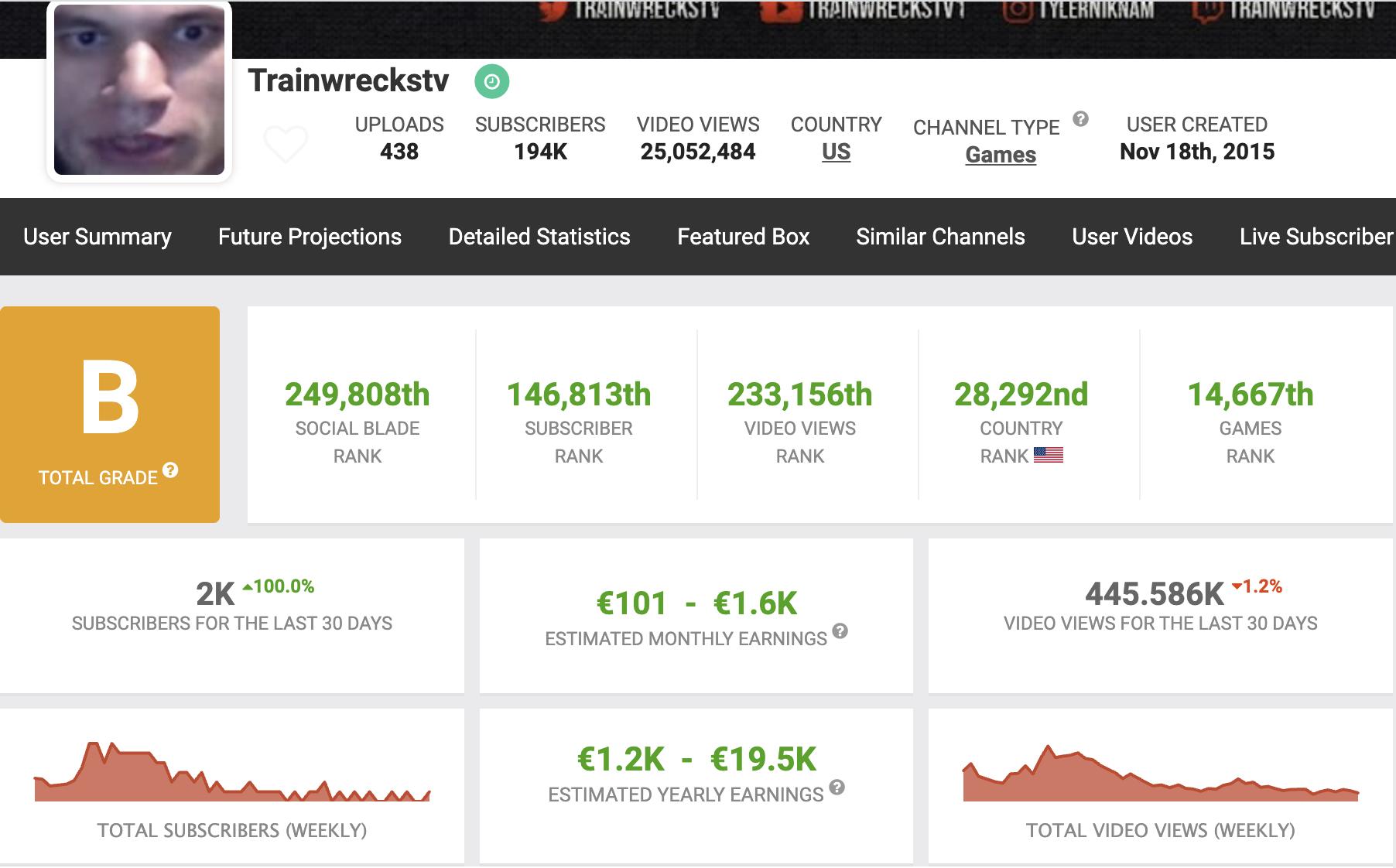 Trainwreckstv net worth from YouTube.